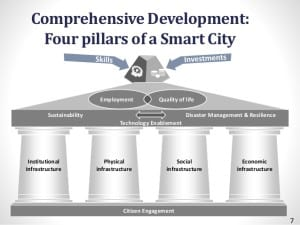 100-smart-cities-by-2024-shankar-aggarwal-ministry-of-urban-development-india-transforming-transportation-2015-7-638 Smart Cities - The Nation's Urban Future