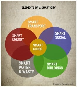 Smart-Citiems Smart Cities - The Nation's Urban Future
