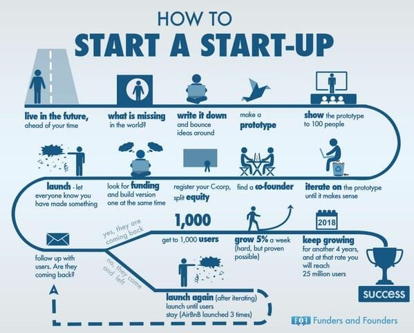 Moving towards Start-ups and Entrepreneurship 6
