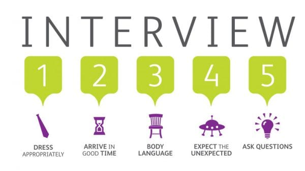 Image result for interview questions