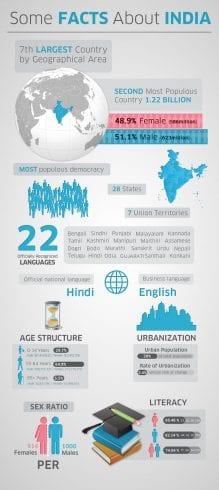 Is India Truly A Democratic Republic? 6