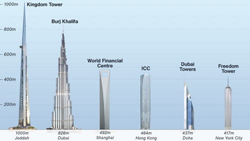 Future Tallest Building In The World Under Construction saudi arabia plans to make world's tallest tower surpassing burj