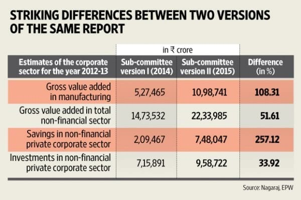 India's GDP Growth: Fudged or Real? GDP