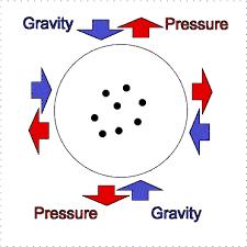 gravity and fission sun