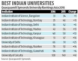 IIT Madras Makes it to The Top 50