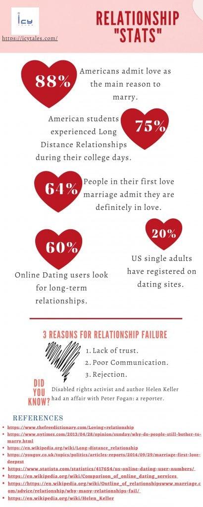 Interesting Relationship Stats