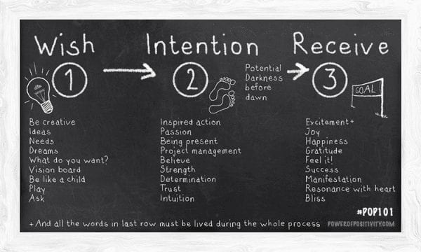 law-of-attraction-process-FINAL2