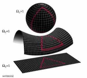flat-shape-universe