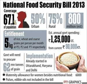 NEW DELHI: National Food Security Bill 2013 . PTI GRAPHICS(PTI8_27_2013_000174B) bjp
