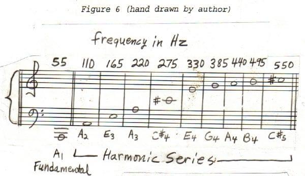 Image result for musical instruments effct maths