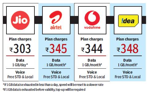 Image result for jio rates