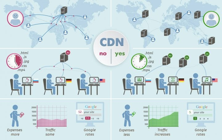 Different Types of CDN: Which is Better for You?
