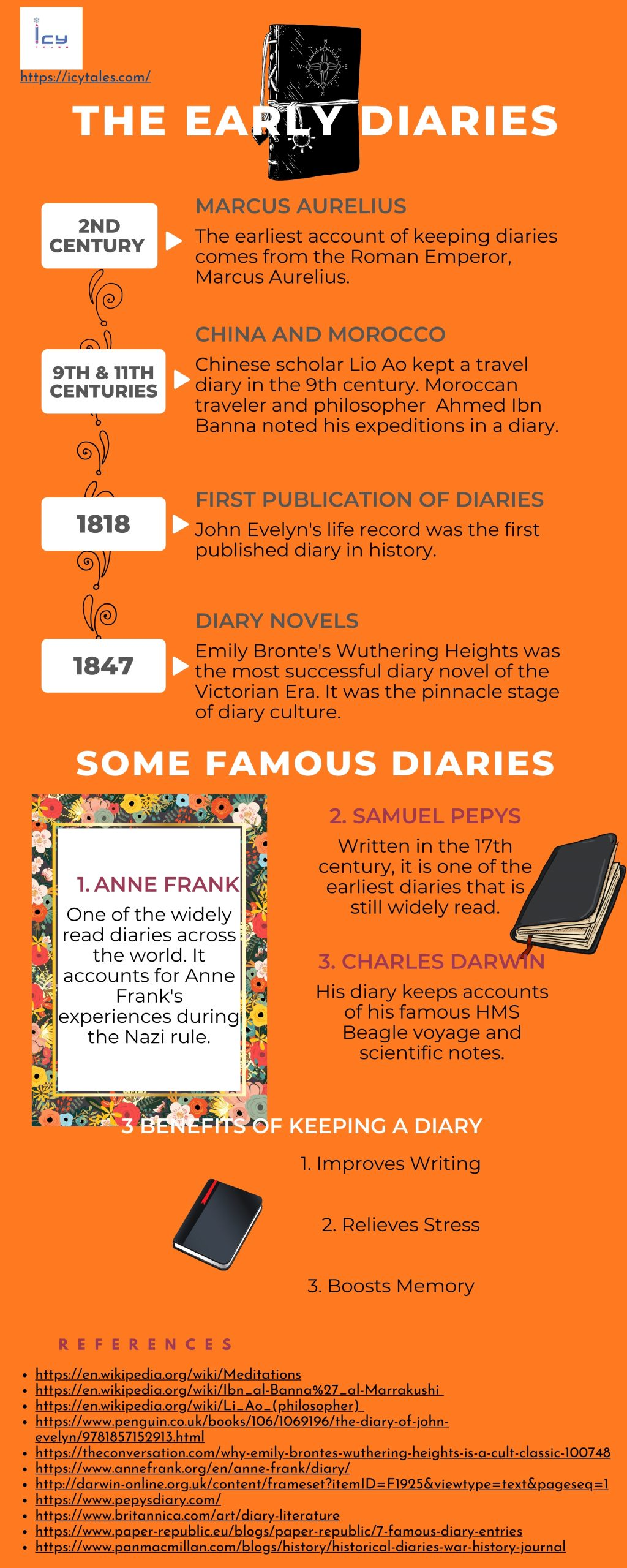 The Evolution of Diary