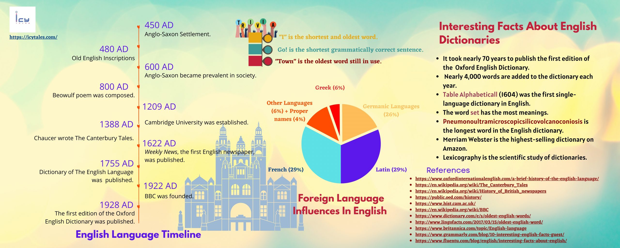 Interesting Facts About English