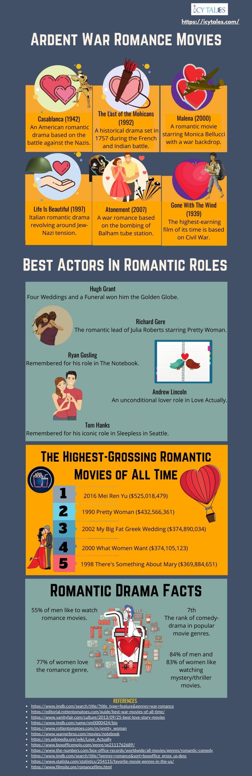 Ardent War Romance Movies