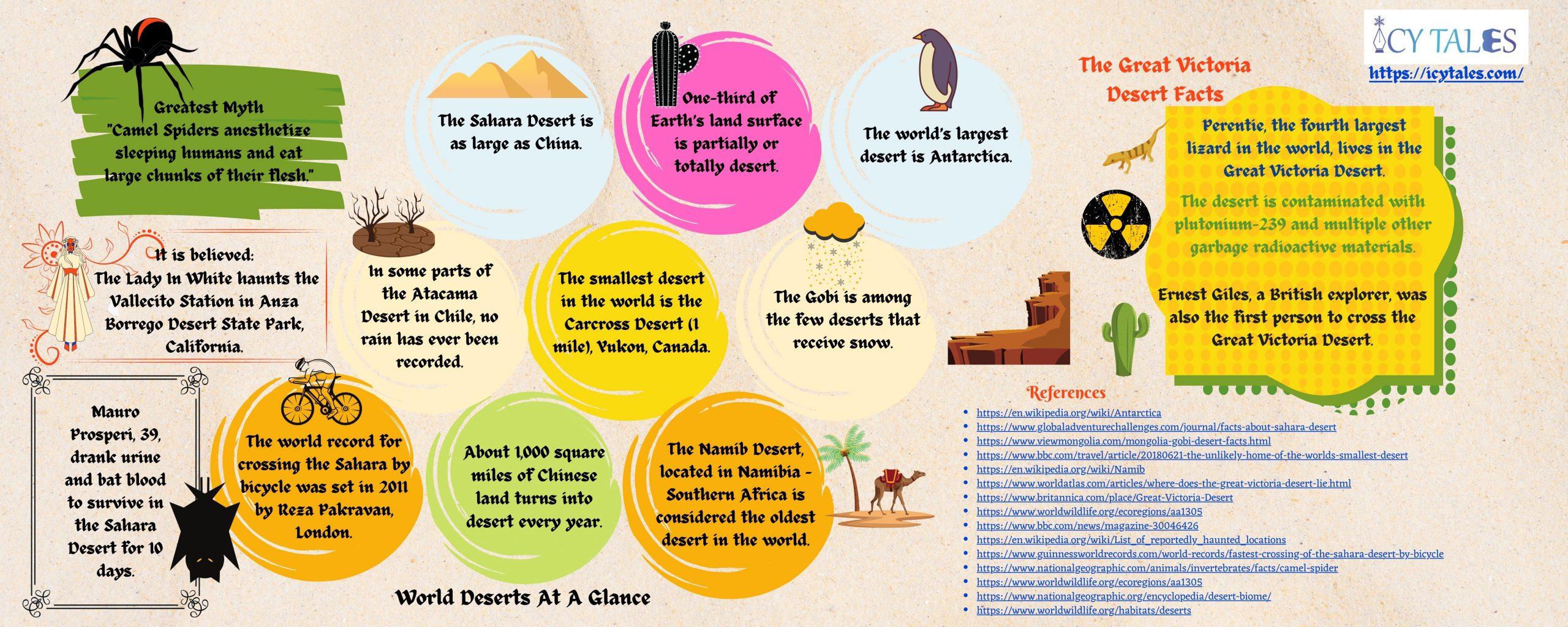 World Deserts At A Glance