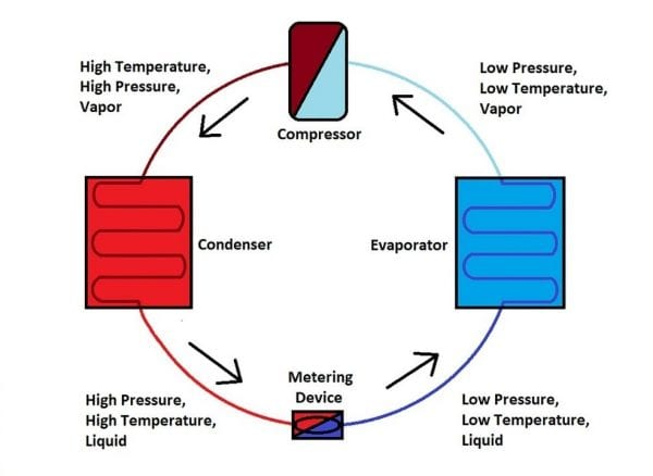 Refrigeration Cycle And Its 4 Important Parts 3