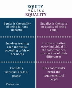 Equity vs Equality - Which Of The 2 Is Best 2