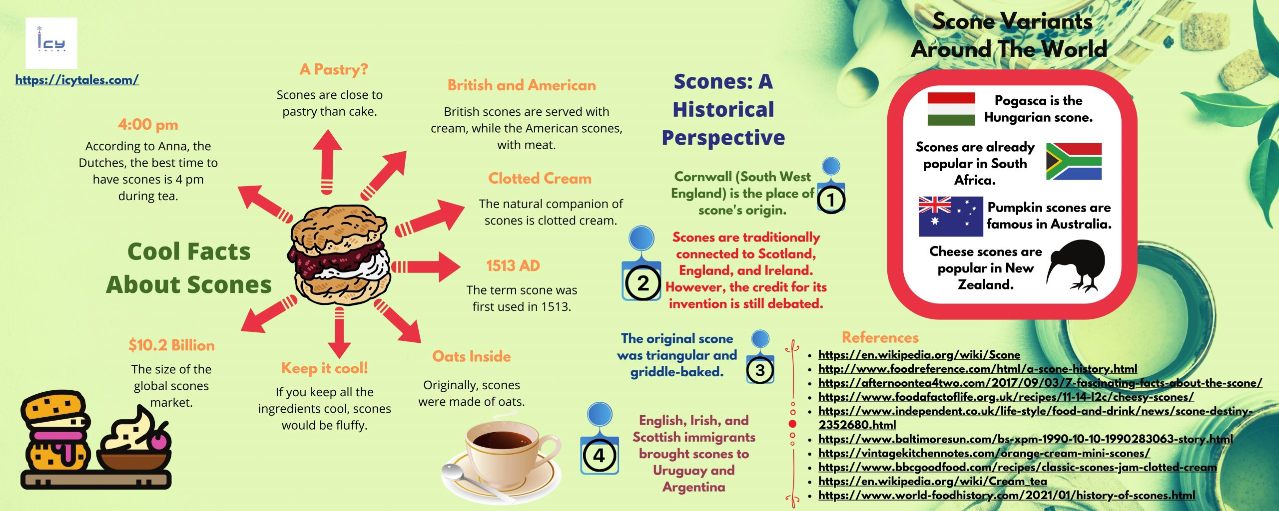 Cool Facts About Scones