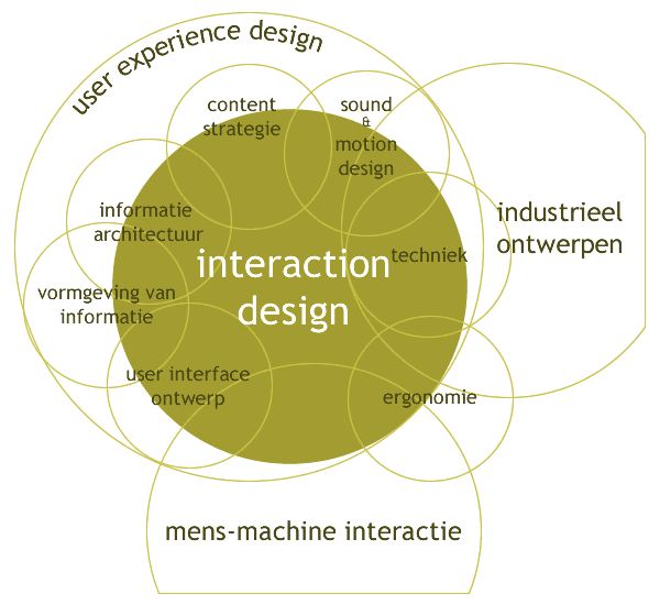 File:Interaction Design Disciplines (Dutch).png - Wikimedia Commons