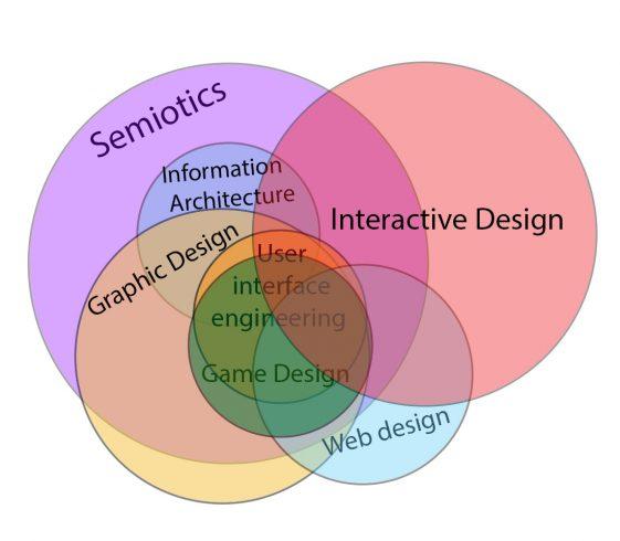 Diseño interactivo - Wikipedia, la enciclopedia libre