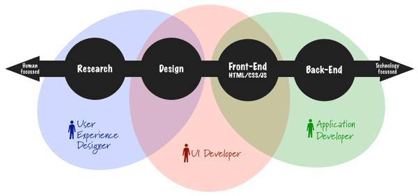 html - Where does Business Analyst fits in core UX/UI technology flow ...